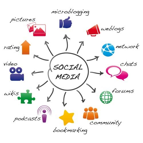 social aspects of marketing essay This essay will focus on the topic 'critically evaluating the ethical aspects of social media marketing in the united states' and the principal question assessed.